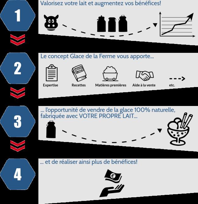 Infograpic Glace de la Ferme